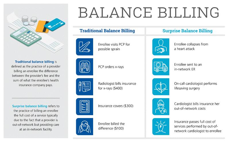 PCG_HPN_BalanceBilling