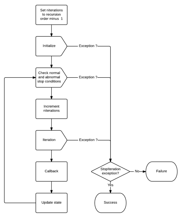 Personal Information: Flowchart ( In English )