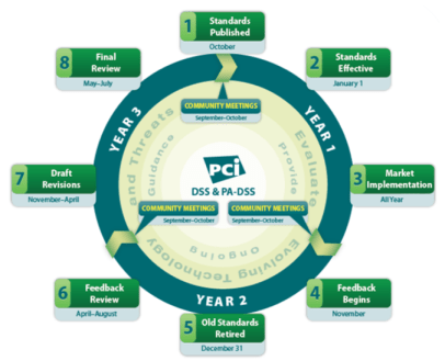 lifecycle_pcissc