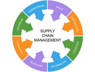 US Supply Chain Management Institute to bring supply chain ...
