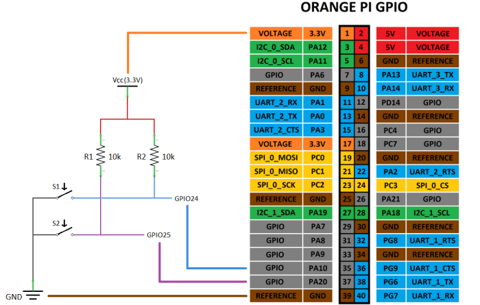 Запуск и остановка скриптов с помощью кнопок. GPIO:цифровые входы.