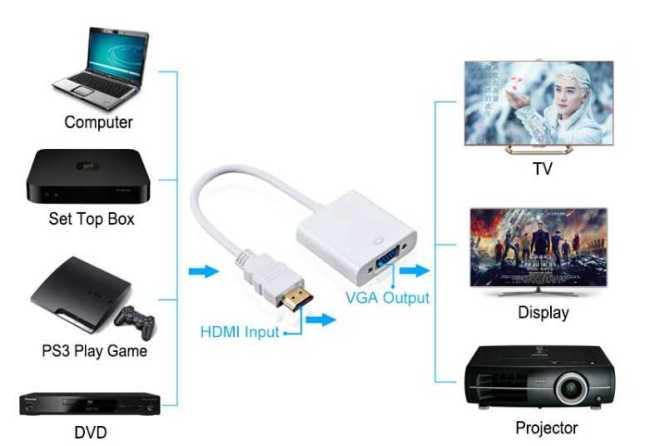 Подключение Orange Pi к монитору VGA. Конвертер HDMI-VGA.
