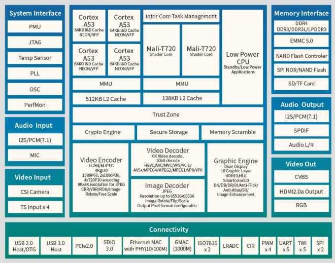 Allwinner H6 - USB3.0, GPU Mali T720, 64-bit ARM Cortex A53