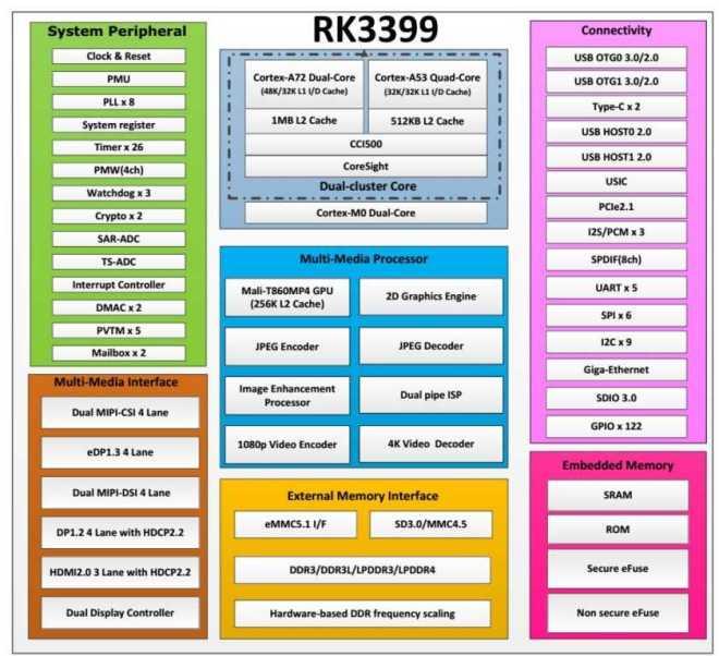 Rockchip RK3399 описание, блок-схема, техническая документация