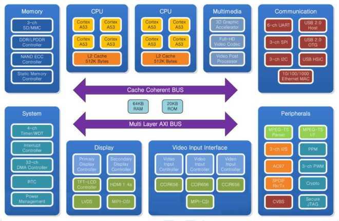 Samsung S5P4418 описание, блок-схема, техническая документация