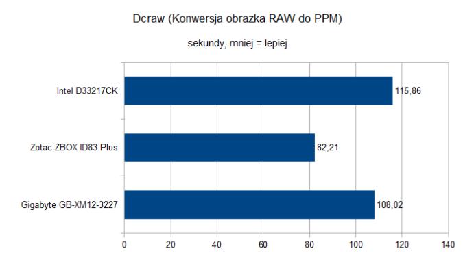 ZotacZBOXIDPlus Dcraw