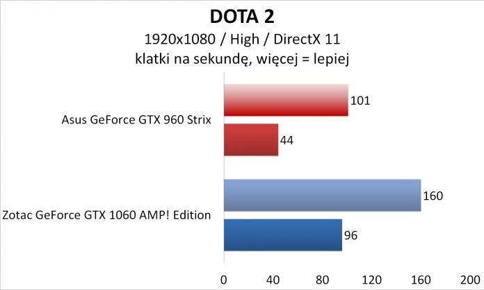 Asus GeForce GTX 960 Strix OC 2 GB
