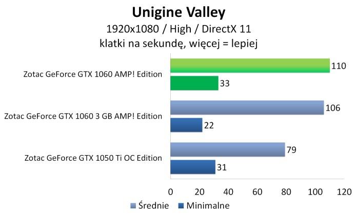Zotac GeForce GTX 1060 AMP! Edition - Unigine Valley