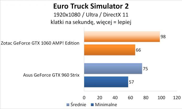 Zotac GeForce GTX 1060 AMP! Edition - Euro Truck Simulator 2
