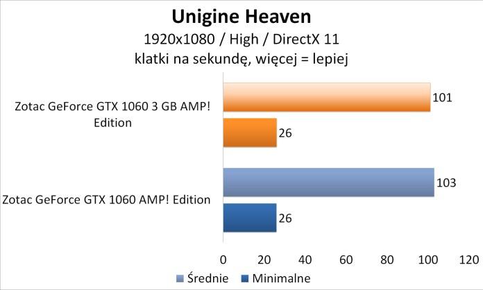Zotac GeForce GTX 1060 3GB AMP! Edition - Unigine Heaven