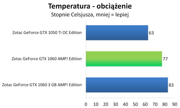 Zotac GeForce GTX 1060 3GB AMP! Edition - Temperatura - obciążenie