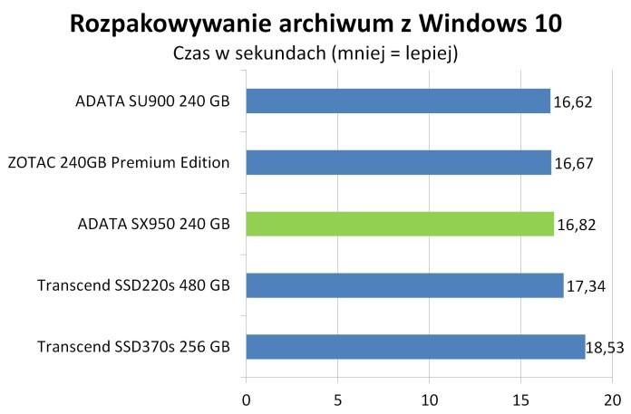 ADATA SX950 - Rozpakowywanie obrazu Windows 10