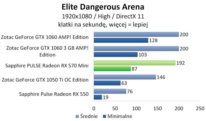 Sapphire PULSE Radeon RX 570 Mini - Elite Dangerous: Arena