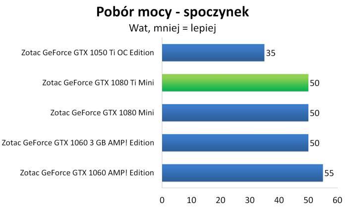 ZOTAC GeForce GTX 1080 Ti Mini - testy karty graficznej 1