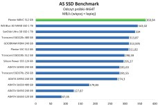 Plextor M8VC 512 GB - AS SSD Benchmark