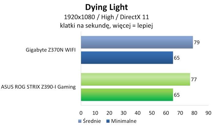 ASUS ROG STRIX Z390-I GAMING - Dying Light
