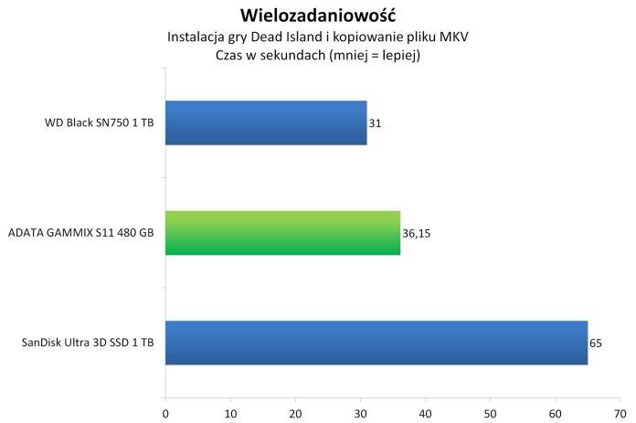ADATA GAMMIX S11 480 GB - Wielozadaniowość