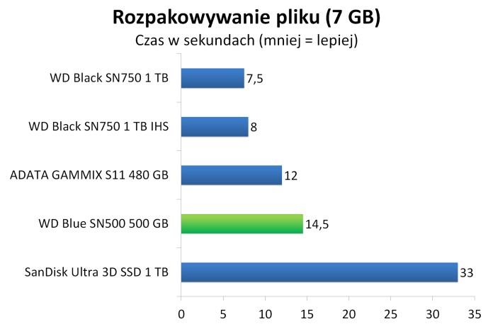 WD Blue SN500 500 GB - Rozpakowywanie archiwum z 7 GB plikiem