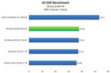WD Blue SN500 500 GB - AS SSD Benchmark