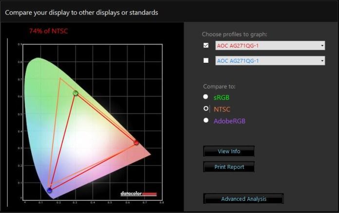 AOC AGON AG271QG - pokrycie barw - NTSC