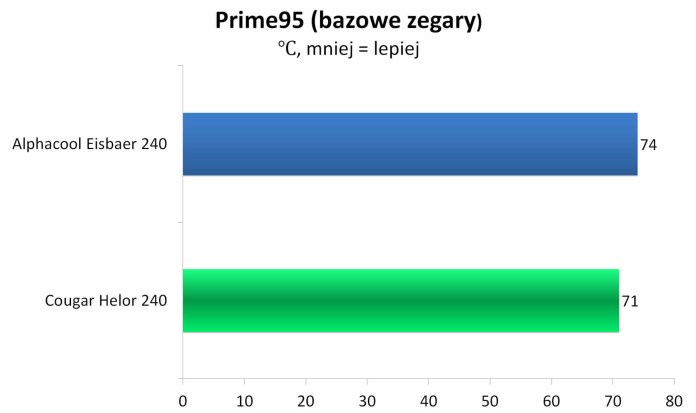 Cougar Helor 240 - temperatury - Prime95 - bazowe zegary
