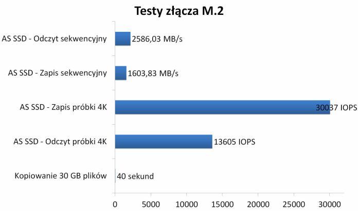 ASUS ROG Crosshair VIII Impact - Testy złącza M.2