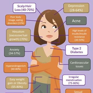 PCOS Symptoms - INFOGRAPHIC - PCOS Diva
