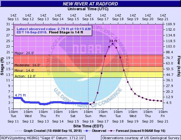 New River projected to reach 24 feet at Radford