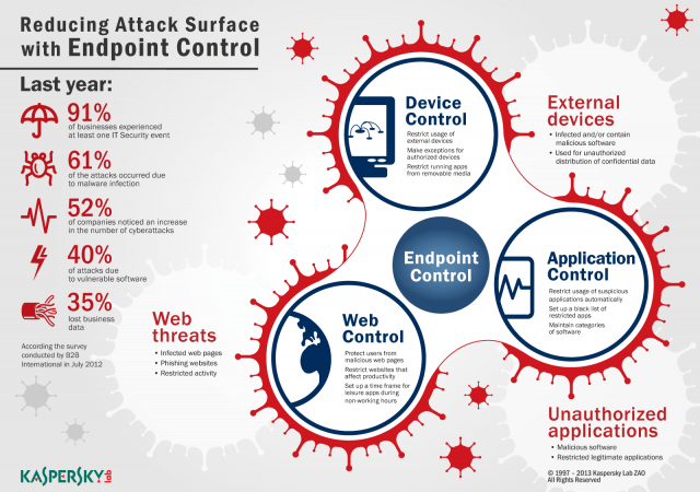 Kaspersky Lab_Infographic_B2B_1_reducing_attack_surface-10-186214