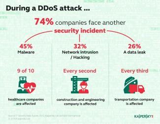 DDoS napadi su ozbiljniji nego što izgleda