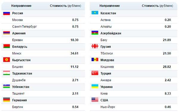 Giá cho các cuộc gọi thông qua Đại lý Mail.ru