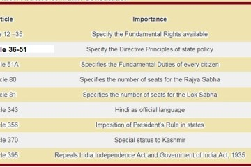important articles of Indian constitution