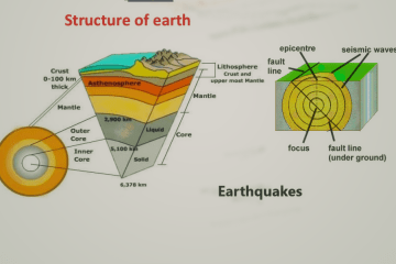 Earthquakes- definition, related facts