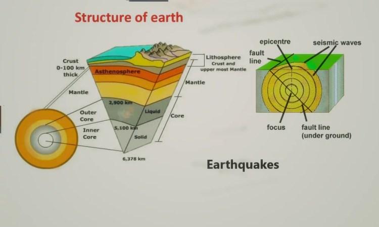 Earthquake pcsstudies
