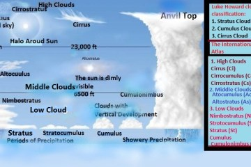 Clouds- Definition and Classification