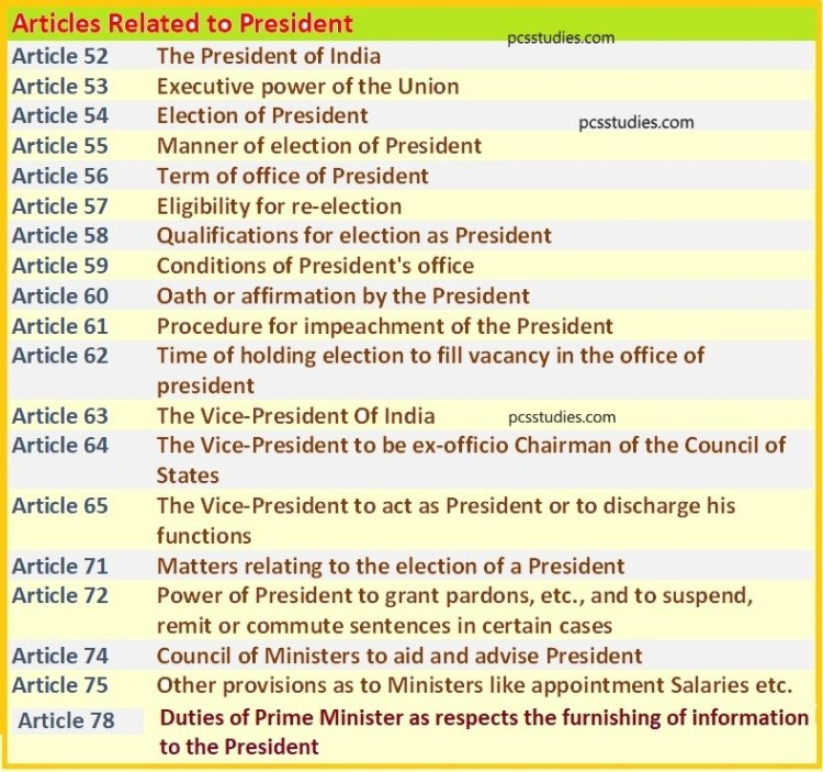 The president of India- Related Articles Polity UPSC