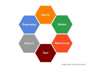 Steps to the Design Thinking Process