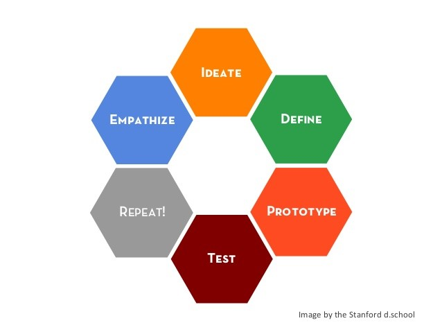 Design Thinking: How to find innovative solutions to problems (Episode 11 highlights)