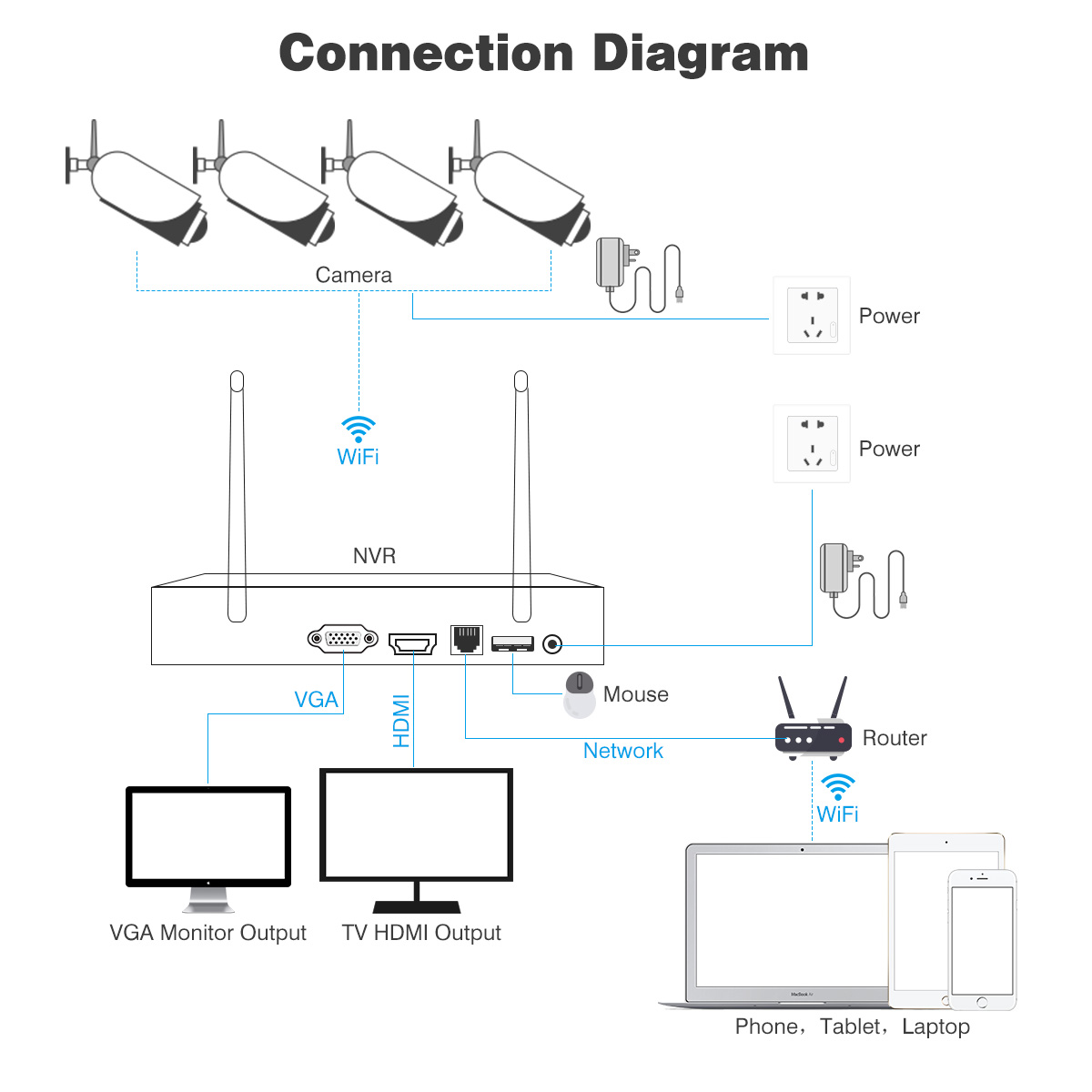 8ch 4ch Smart Cctv P Dvr Kit Wifi Wlan Ip