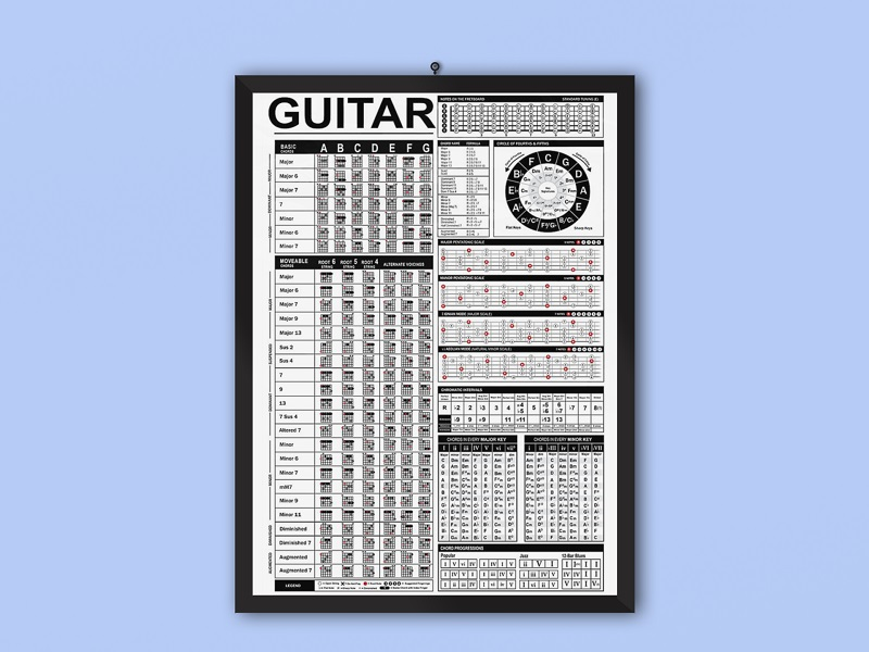 new guitar knowledge poster