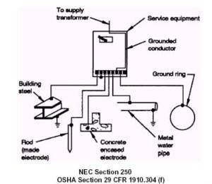System Grounding Diagrams  Wiring Diagram