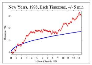 写真は1988年の年越し時のグラフ
