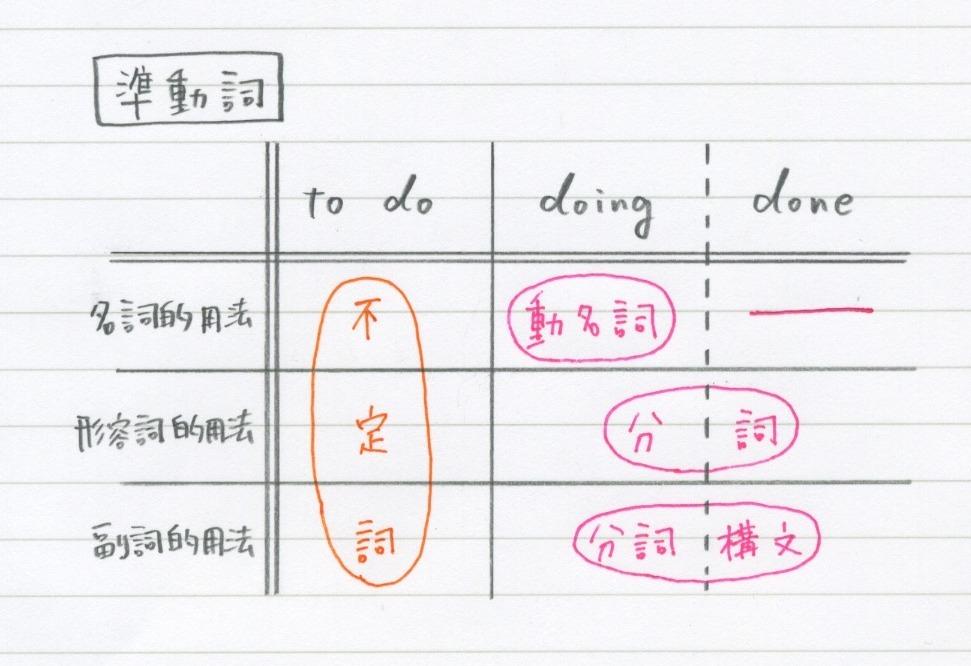 接続詞 副詞節 when while before after until (till) because if though (although ...