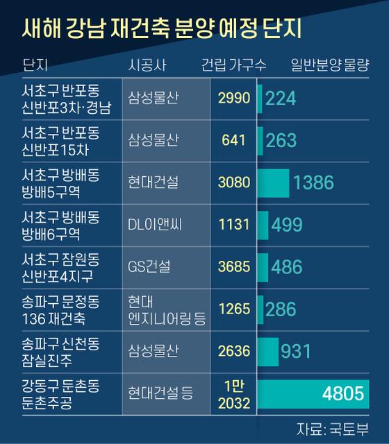 새해 강남 재건축 및 판매 계획.  그래픽 = 신재민 기자 shin.jaemin@joongang.co.kr