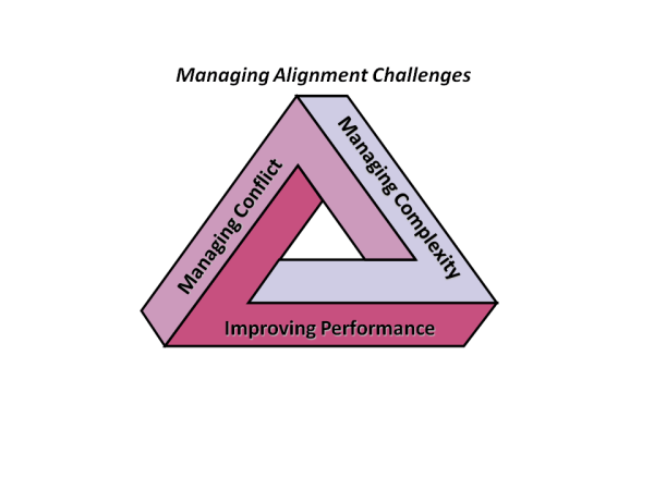 The Strongest Shape in Construction and in Managing Change