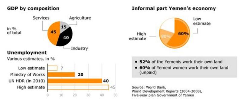 employment_yemen_economy_003_f54f3be503