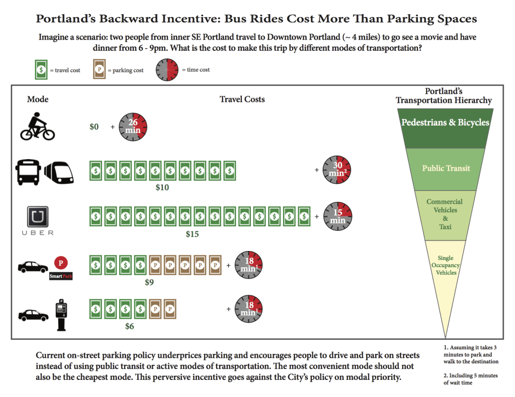 Graph showing differences in cost between various modes, ranked by convenience and time of trip.
