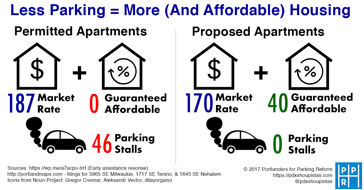 Less Housing = More (And Affordable) Housing. Permitted development has 187 market rate units, 0 guaranteed affordable, 46 parking stalls, proposal is for 170 market rate, 40 affordable, 0 parking stalls.
