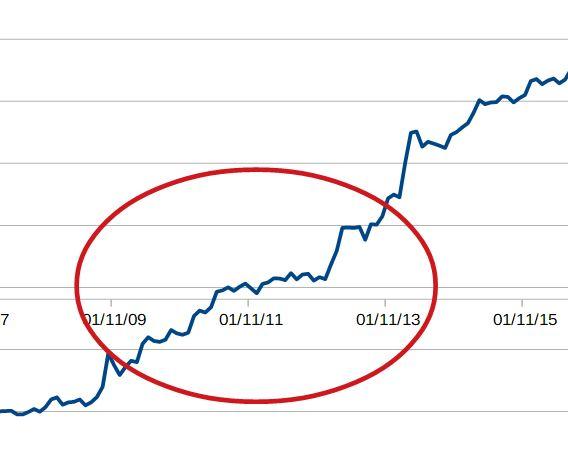 parmi les 7 erreurs qui vous font perdre en bourse : l'impatience lors d'un palier dans l'évolution du portefeuille boursier.