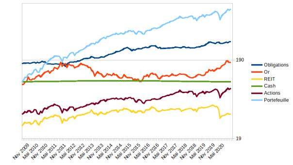 Les classes d'actifs décorrélées : une manière de diversifier son portefeuille